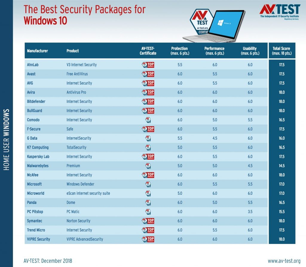 Comparativa AV-Test mejores antivirus Windows 10